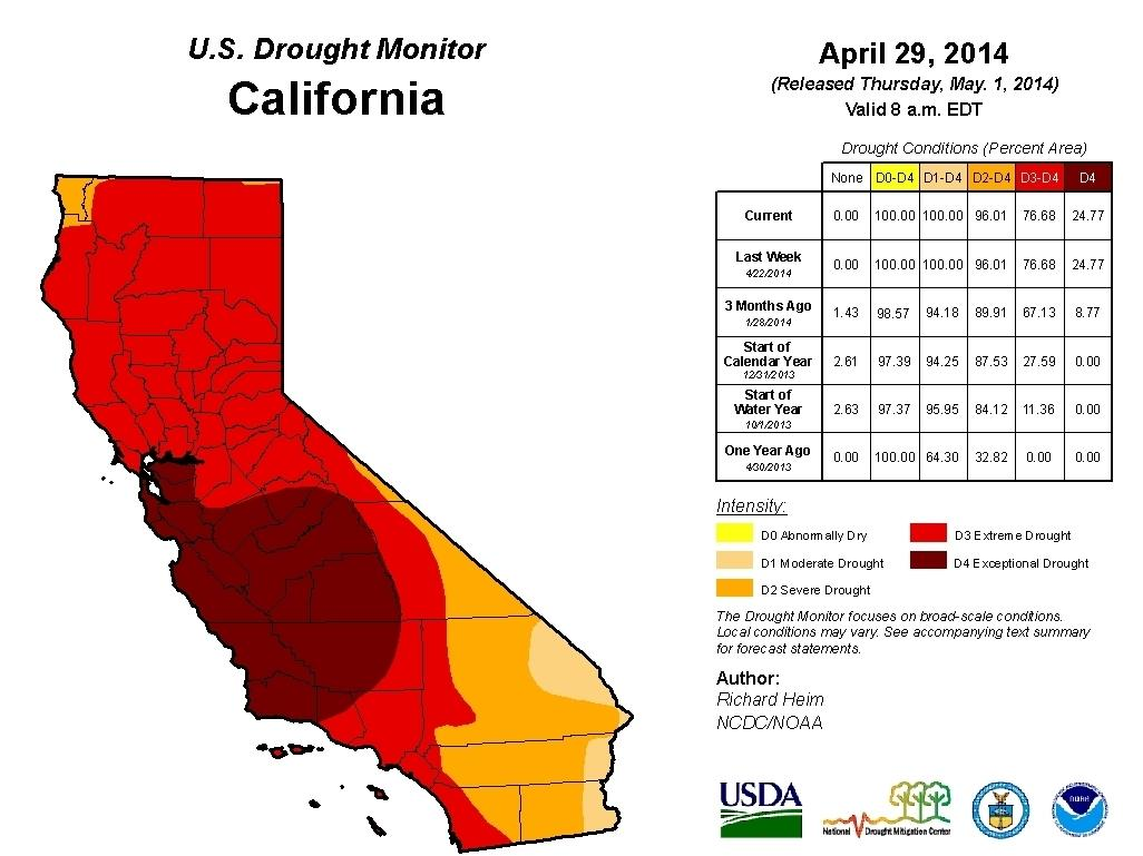 "The entire state of California is experiencing a drought, and part of the state is considered to be in an ""exceptional drought,"" the highest rating."