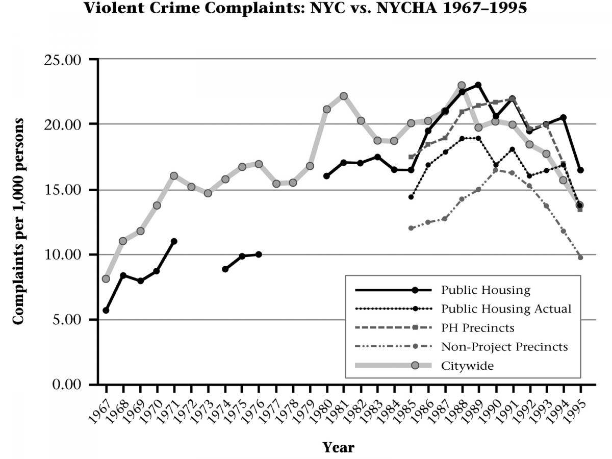 Up until the late 1980s, residents of public safety logged fewer complaints of violent crime than residents in the city at large.