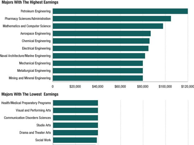 College earnings by major
