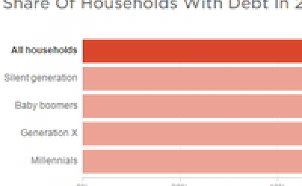 Shares of households with debt, by generation