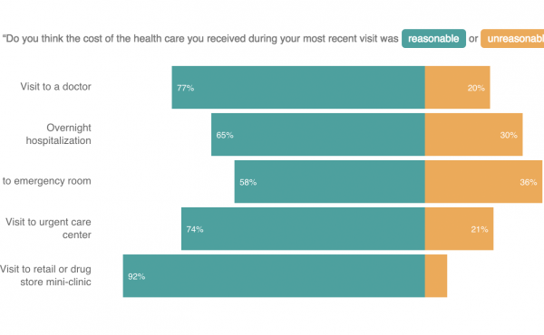 Poll: Do you think the cost of the health care you received during your most recent visit was reasonable or unreasonable?