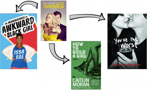 Read, Watch, Binge! Did you like the movie Trainwreck? You might also like the web series The Misadventures of Awkward Black Girl, the book How to Build a Girl and the TV show You're the Worst.