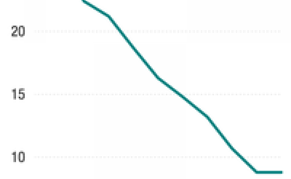 The share of all non-farmworkers who work in manufacturing has fallen steadily over time.