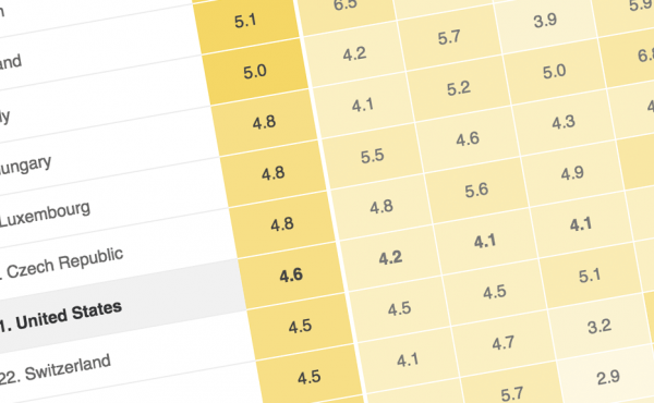 Chart: How The World's Wealthy Countries Rank When It Comes To Helping The Global Poor