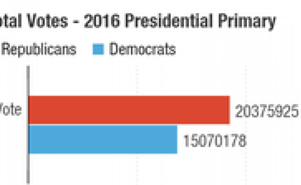 Republicans have turned out record numbers of voters in this 2016 presidential primary race.