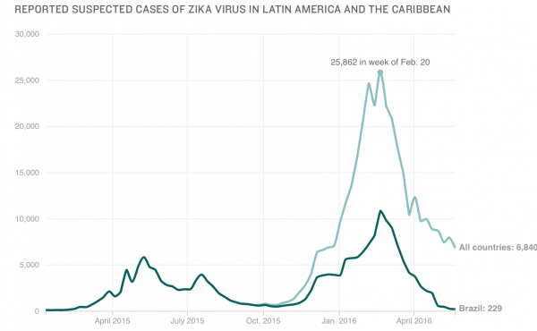 Chart: Reported suspected cases of Zika virus in Latin America and the Caribbean