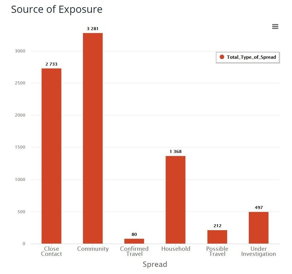 """The North Dakota Department of Health coronavirus dashboard includes a chart showing the """"Source of Exposure."""""""