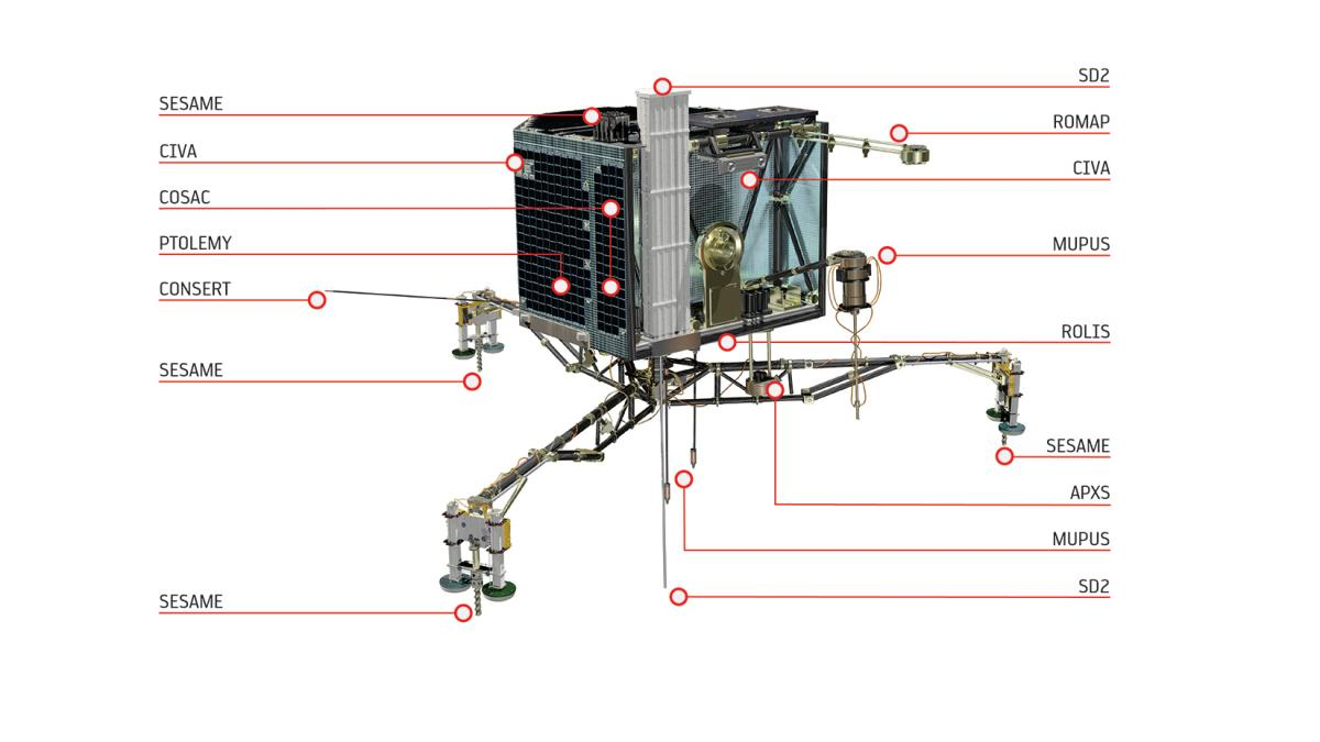 The Philae lander carries 10 main instruments, from an X-ray spectrometer to sampling and drilling probes.