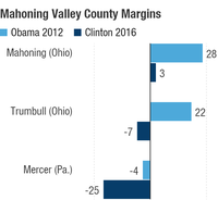 Clinton did far worse than Obama in Mahoning Valley counties. Obama won Mahoning by 28, Trumbull by 22 and lost Mercer by 4. Clinton won Mahoning by 3 and lost Trumbull by 7, Mercer by 25.