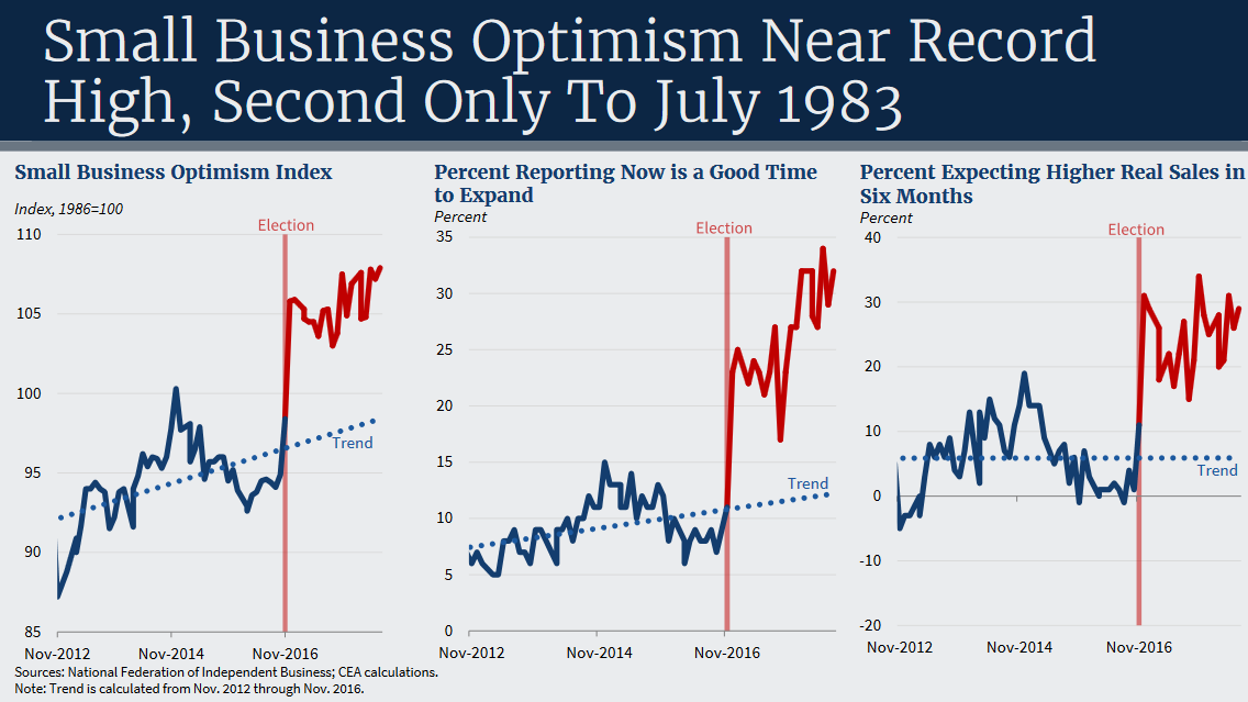 NFIB members were much more optimistic about the economy after the 2016 election.