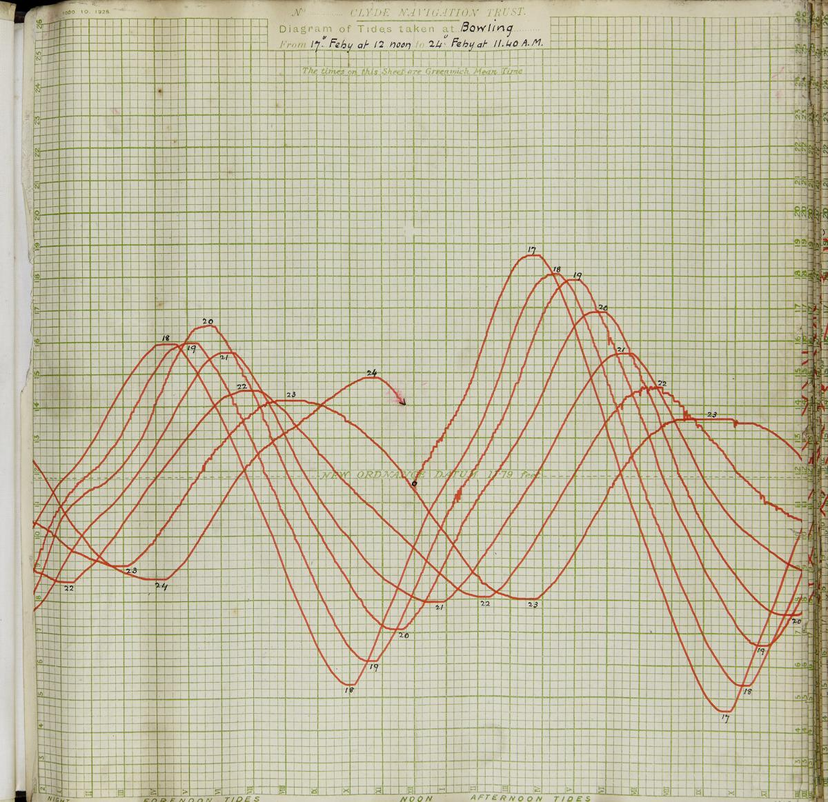 Tidal data like this 1930 chart provides a valuable baseline for understanding how fast oceans are rising around the globe today.