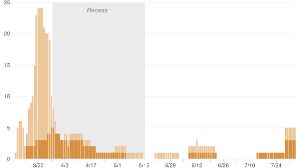 Chart showing number of people in Congress who have been quarantined for COVID.