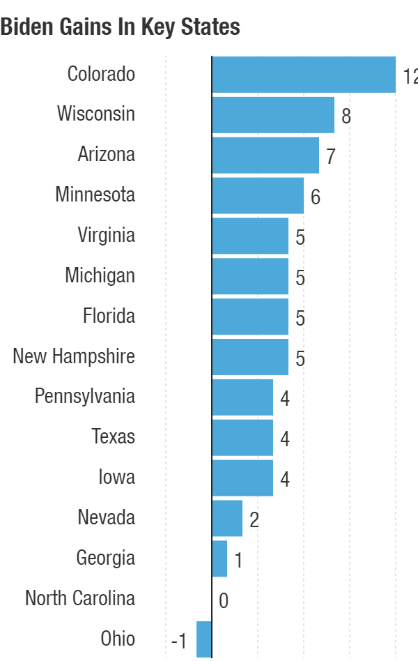 Over the past several months, Biden has gained in almost all competitive presidential states.