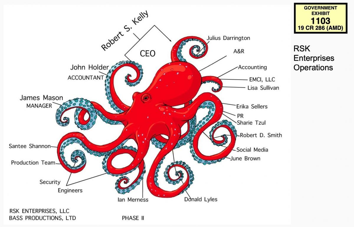 An org chart for R. Kelly's company, RSK Enterprises, made by his former accountant, came in an unusual format.