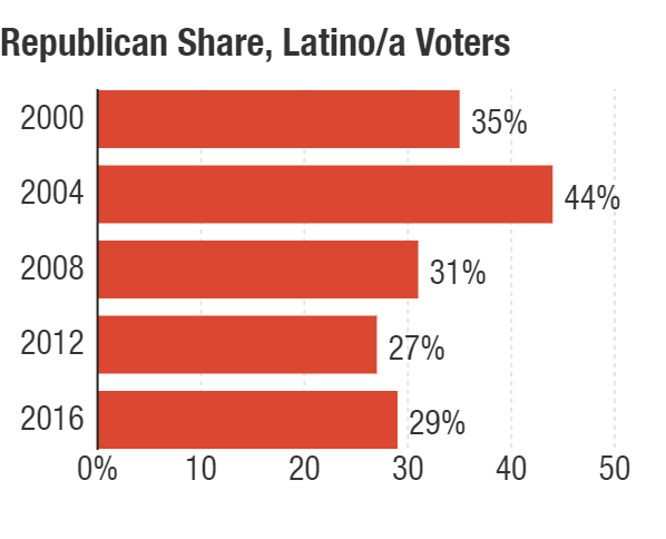 Exit polls show Latino support of Republican presidential candidates has fallen off substantially since its 2004 high-water mark.