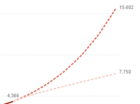With exponential growth, the numbers can get big, quickly.