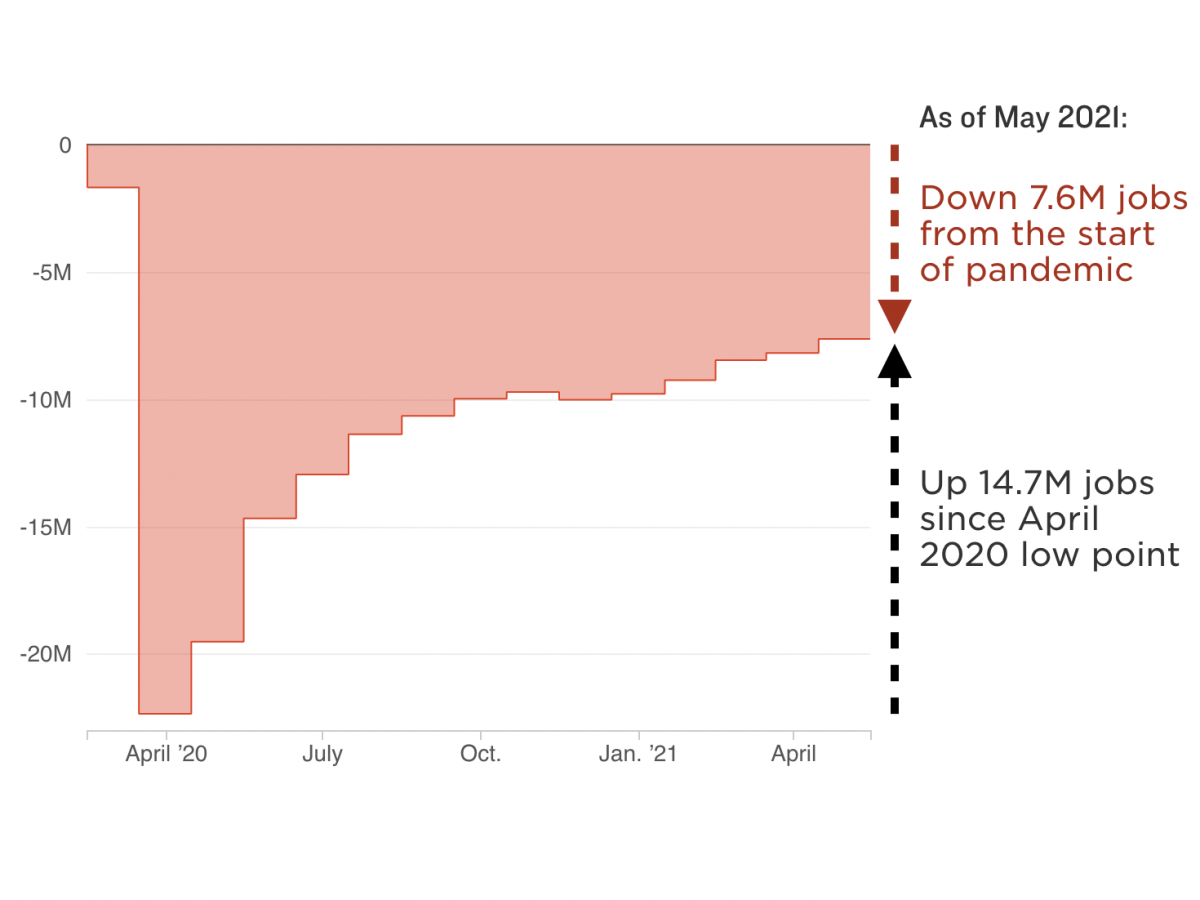 Deficit of payrolls since March 2020, through May 2021