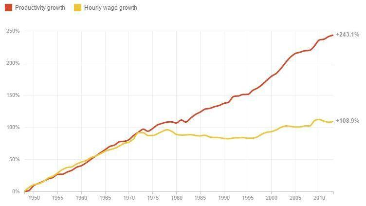 Worker productivity has grown, but wages have fallen far behind.