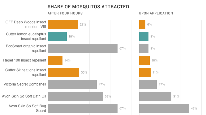 Chart of mosquito repellents in a 2015 study