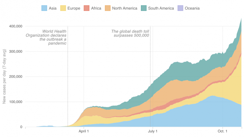 Growth of coronavirus cases around the world (as of Oct. 25)