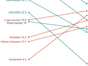 Graph showing shifts in death rate by cause.