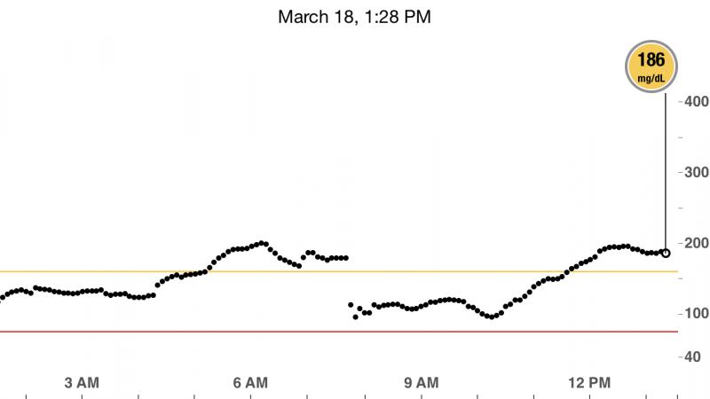 A glucose level reading