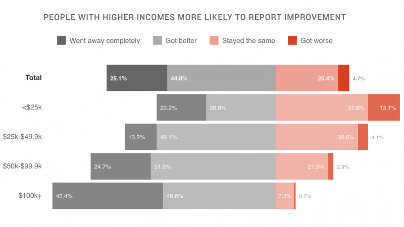 Chart: Participants were much more likely to say the pain got better or went away if they made $50,000 a year or more.
