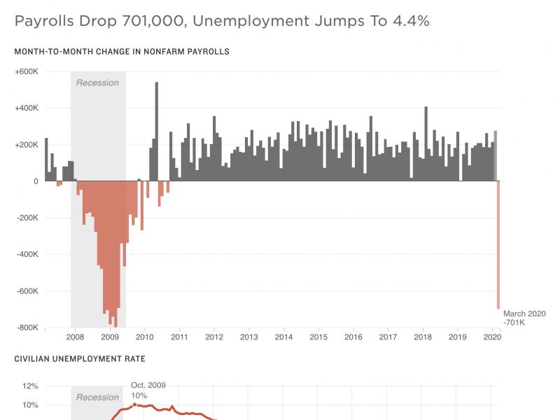 Payrolls drop 701,000, unemployment jumps to 4.4%.