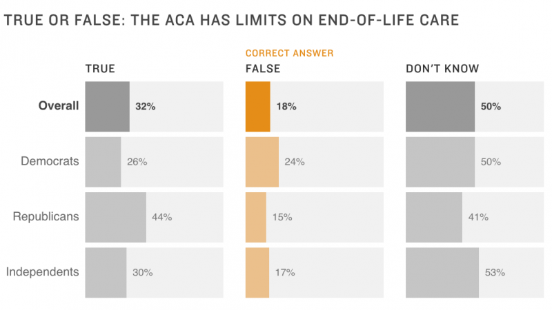 Chart: True or false: The ACA has limits on end-of-life care