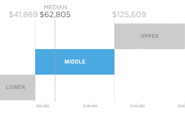 Graphic defining the middle class