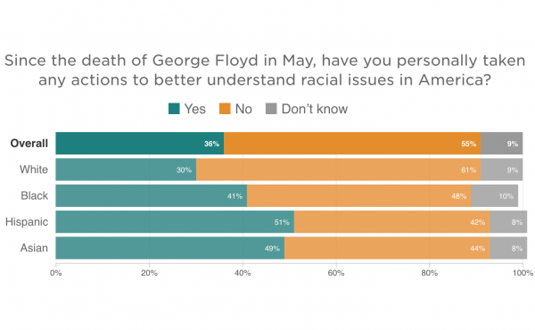 Since the death of George Floyd in May, have you personally taken any actions to better understand racial issues in America?