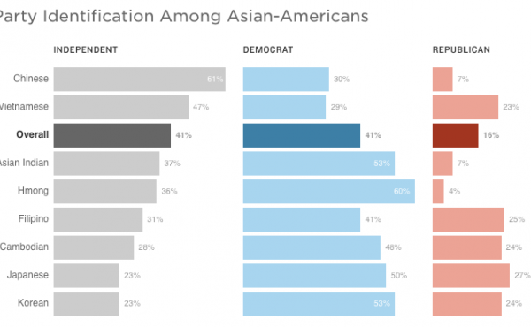 Source: 2016 National Asian American Survey of 1,694 Asian-American and 261 Native Hawaiian and Pacific Islander registered voters conducted by telephone between Aug. 10 and Sept. 29, 2016.