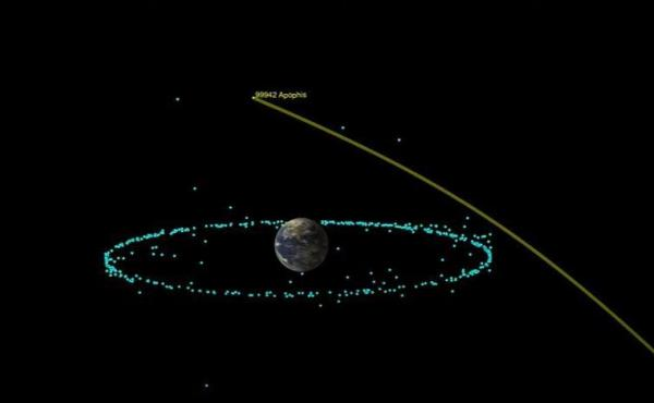 NASA's Jet Propulsion Lab shows the orbital trajectory of the asteroid Apophis as it will pass by Earth in 2029. This week the space agency announced that the asteroid poses no risk of impact to Earth within the next century.