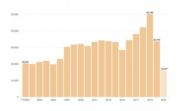 Chart: ICE Detention Population Decreasing Sharply