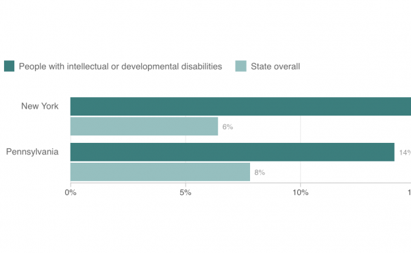 Chart showing comparison of case-fatality rates in people with intellectual and developmental disabilities and state overall
