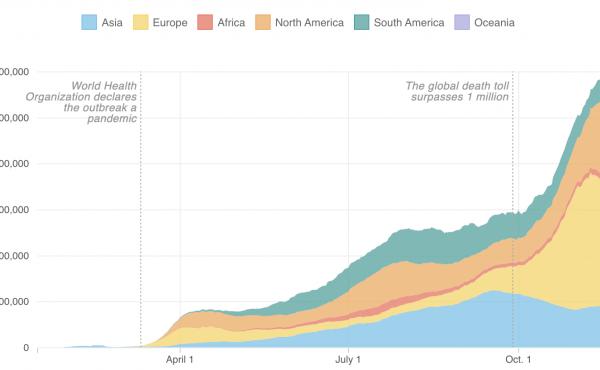 Growth of coronavirus cases around the world (as of Nov. 29)