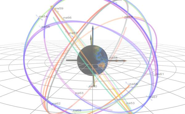 For years, the satellites that make up America's Global Position System have been carrying sensors that measure the weather in space. This image illustrates the orbital planes in which GPS satellites travel around Earth.