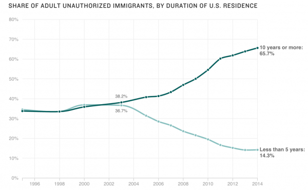 Chart: Most adult unauthorized immigrants have been in the U.S. for a long time.