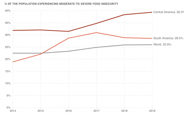 In 2019, 39.3% of people in Central America and 28.5% of people in South America reported moderate-to-severe food insecurity.