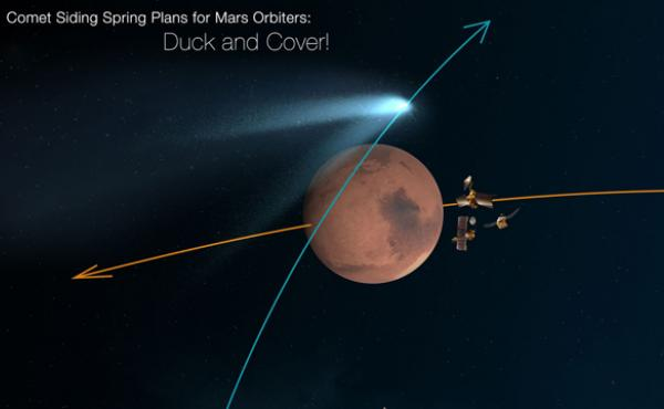 "An artist's rendering of the flyby with Mars orbiters taking cover. Note that the image says ""spacecraft not to scale."""