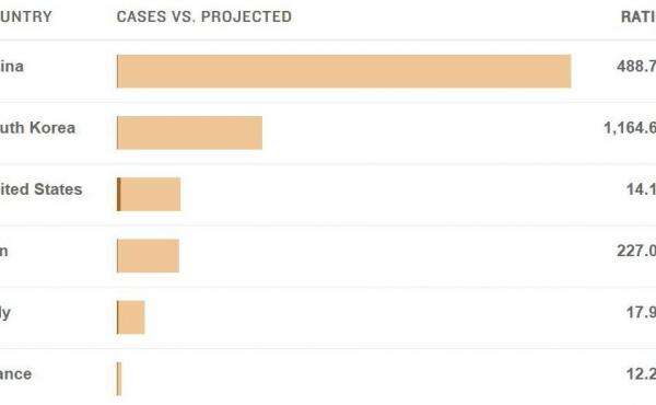 Screenshot of a chart comparing projected cases in scenarios where preventative measures were not taken.