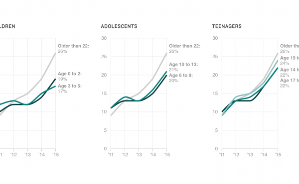 Chart: Obesity-Related Insurance Claims Have Risen In Youth Under 22