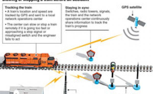 Graphic showing how positive train control works by slowing or stopping a train.
