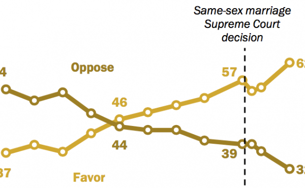 Chart: Public support for same-sex marriage reaches new milestone