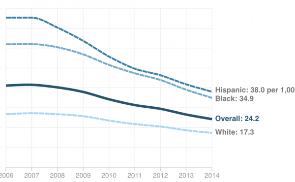 Chart: Births per 1,000 females 15 to 19 years old (2006-2014)