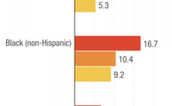Colorectal cancer deaths per 100,000 people by level of education and race.