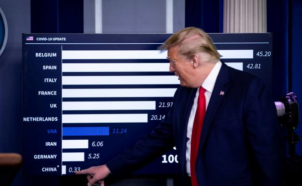 President Trump speaks as he points to China on a chart showing death rates per 100,000 inhabitants during a coronavirus task force briefing on April 18. Belgium surged to the top of the chart because authorities are including all deaths that are even sus