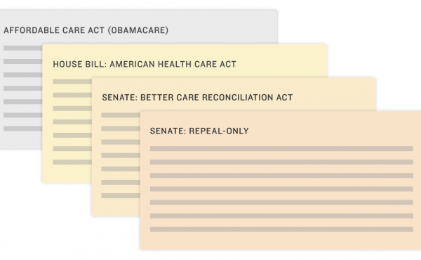 An illustration of index cards showing the Affordable Care Act, the Affordable Health Care Act, the Better Care Reconciliation Act and the Senate's repeal-only plan