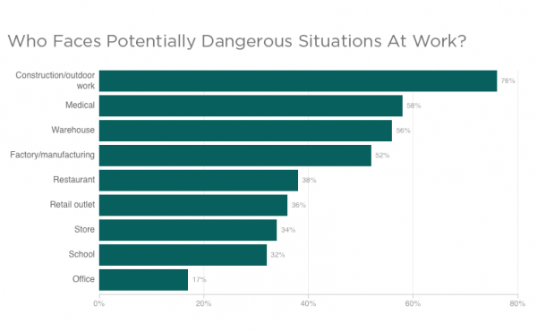 Chart of jobs with dangerous situations
